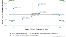 Suning Universal Co., Ltd. breached its 50 day moving average in a Bearish Manner : 000718-CN : October 18, 2016