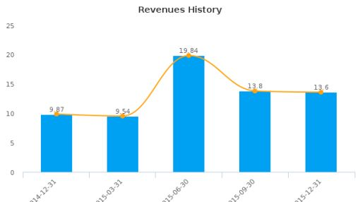 Cape Bancorp, Inc. Earnings Analysis: Q4, 2015 By the Numbers