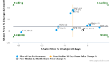 Moog, Inc. breached its 50 day moving average in a Bearish Manner : MOG.A-US : October 10, 2016