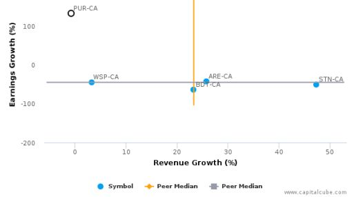 Pure Technologies Ltd. :PUR-CA: Earnings Analysis: Q2, 2016 By the Numbers : August 11, 2016