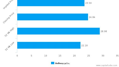 Bellway Plc : Neutral assessment on price but strong on fundamentals