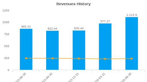 CACI International, Inc. :CACI-US: Earnings Analysis: Q4, 2016 By the Numbers : August 19, 2016