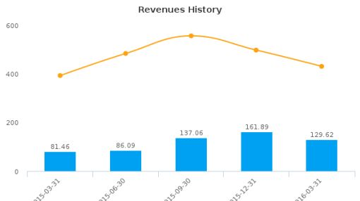 Orion Marine Group, Inc. :ORN-US: Earnings Analysis: Q1, 2016 By the Numbers