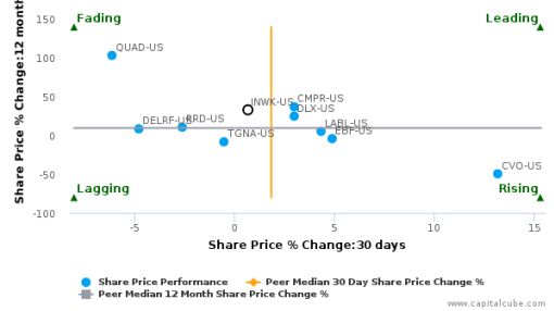 InnerWorkings, Inc. breached its 50 day moving average in a Bullish Manner : INWK-US : September 23, 2016