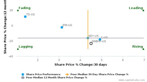 DNB ASA breached its 50 day moving average in a Bearish Manner : DNBHF-US : August 22, 2016
