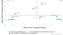 Rank Group Plc breached its 50 day moving average in a Bearish Manner : RNK-GB : May 8, 2017