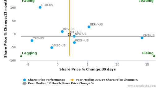 Myers Industries, Inc. breached its 50 day moving average in a Bearish Manner : MYE-US : August 3, 2016