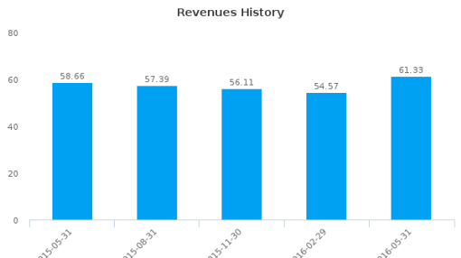 EXFO, Inc. :EXFO-US: Earnings Analysis: Q3, 2016 By the Numbers : July 22, 2016