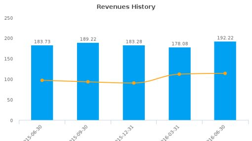 Quaker Chemical Corp. :KWR-US: Earnings Analysis: Q2, 2016 By the Numbers : August 5, 2016