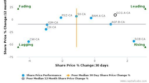 Guardian Capital Group Ltd. breached its 50 day moving average in a Bullish Manner : GCG.A-CA : July 12, 2016