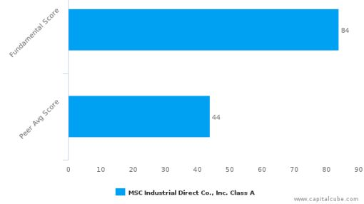 MSC Industrial Direct Co., Inc. – Value Analysis (NYSE:MSM) : September 19, 2016