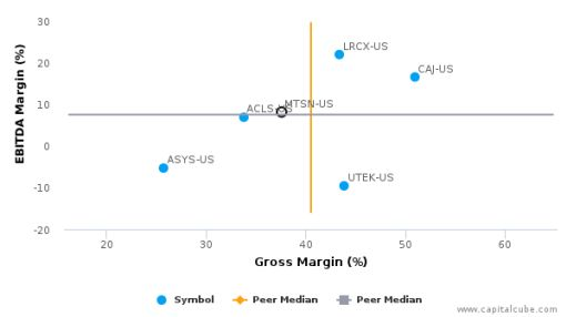 Mattson Technology, Inc. Earnings Analysis: 2015 By the Numbers