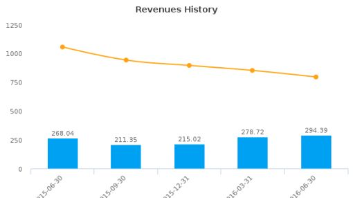 Astec Industries, Inc. :ASTE-US: Earnings Analysis: Q2, 2016 By the Numbers : August 3, 2016