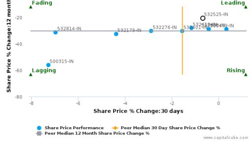 Bank of Maharashtra breached its 50 day moving average in a Bearish Manner : 532525-IN : May 4, 2016
