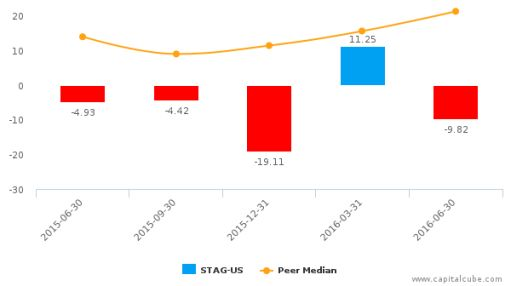 STAG Industrial, Inc. :STAG-US: Earnings Analysis: Q2, 2016 By the Numbers : August 9, 2016
