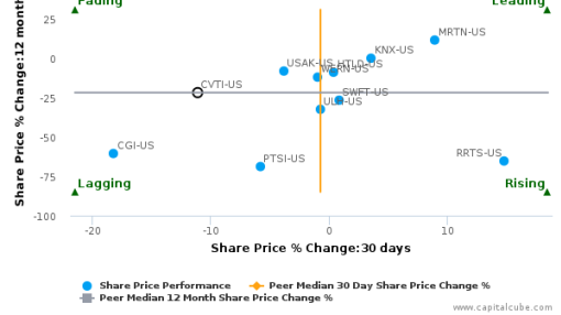 Covenant Transportation Group, Inc. breached its 50 day moving average in a Bearish Manner : CVTI-US : July 20, 2016