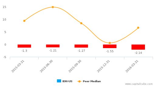 Intellicheck Mobilisa, Inc. :IDN-US: Earnings Analysis: Q1, 2016 By the Numbers : May 26, 2016
