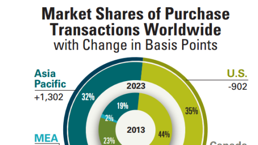 Visa and MasterCard: Ideal Long-Term Dividend Plays