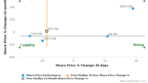 Spirent Communications Plc breached its 50 day moving average in a Bearish Manner : SPT-GB : September 12, 2016