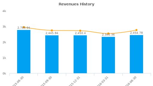 Sandvik AB :SDVKY-US: Earnings Analysis: Q2, 2016 By the Numbers : July 22, 2016