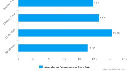 Laboratorios Farmaceúticos Rovi SA : Overvalued relative to peers, but may deserve another look
