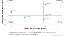 National Express Group Plc breached its 50 day moving average in a Bearish Manner : NEX-GB : May 18, 2017
