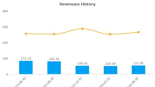 Delek Logistics Partners LP :DKL-US: Earnings Analysis: Q2, 2016 By the Numbers : August 10, 2016