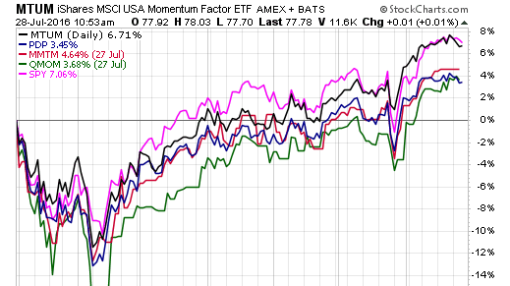 Single Factor Focus: Ranking The Top 'Momentum' ETFs