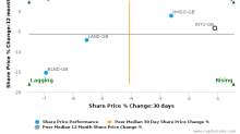 Intu Properties Plc breached its 50 day moving average in a Bearish Manner : INTU-GB : January 23, 2017