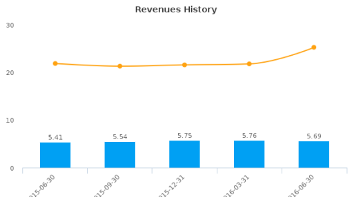 Harleysville Savings Financial Corp. :HARL-US: Earnings Analysis: Q3, 2016 By the Numbers : August 3, 2016