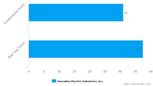 Hawaiian Electric Industries, Inc. – Value Analysis (NYSE:HE) : September 22, 2016