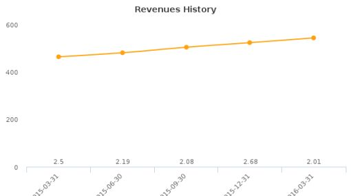 BroadVision, Inc. :BVSN-US: Earnings Analysis: Q1, 2016 By the Numbers