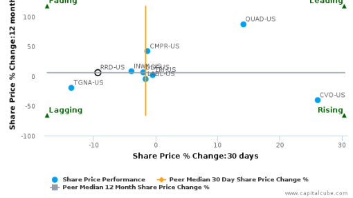 R.R. Donnelley & Sons Co. breached its 50 day moving average in a Bearish Manner : RRD-US : August 15, 2016