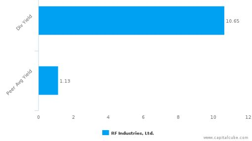 RF Industries Ltd. : RFIL-US: Dividend Analysis : June 30th, 2016 (record date) : By the numbers : June 24, 2016