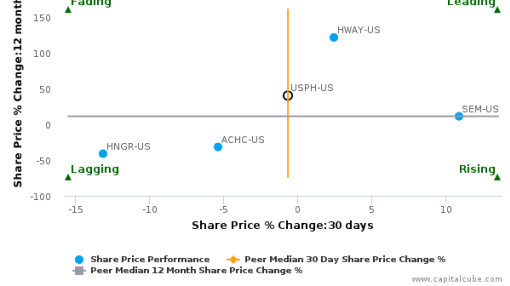 U.S. Physical Therapy, Inc. breached its 50 day moving average in a Bearish Manner : USPH-US : September 27, 2016