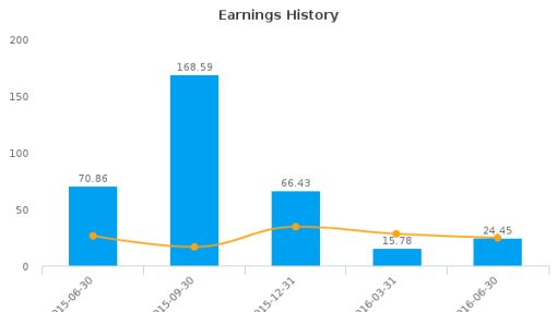 Alps Electric Co., Ltd. :APELY-US: Earnings Analysis: Q1, 2017 By the Numbers : August 4, 2016