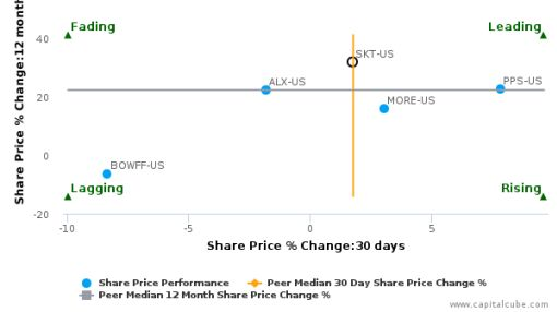 Tanger Factory Outlet Centers, Inc. breached its 50 day moving average in a Bullish Manner : SKT-US : September 8, 2016