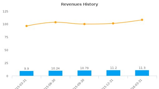 Dynasil Corp. of America :DYSL-US: Earnings Analysis: Q2, 2016 By the Numbers : June 8, 2016