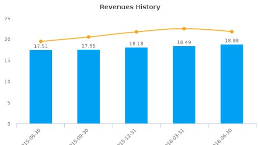 Heritage Oaks Bancorp :HEOP-US: Earnings Analysis: Q2, 2016 By the Numbers : August 5, 2016
