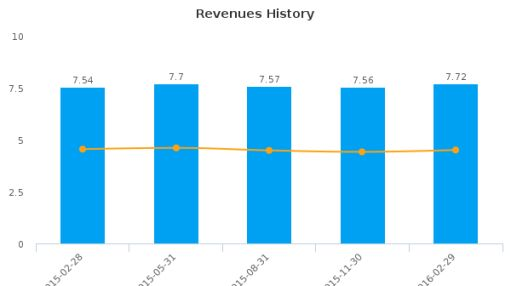 Madison Pacific Properties, Inc. :MPC-CA: Earnings Analysis: Q2, 2016 By the Numbers
