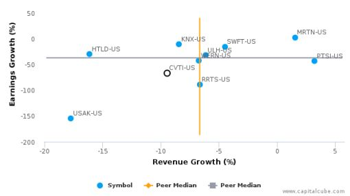 Covenant Transportation Group, Inc. :CVTI-US: Earnings Analysis: Q2, 2016 By the Numbers : August 12, 2016