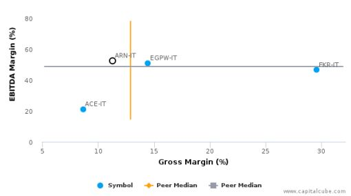 Alerion Cleanpower SpA :ARN-IT: Earnings Analysis: 2015 By the Numbers