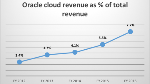 Can NetSuite Take Oracle to $10 Billion in SaaS Revenues?
