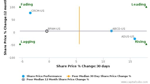 Bright Horizons Family Solutions, Inc. breached its 50 day moving average in a Bearish Manner : BFAM-US : September 20, 2016