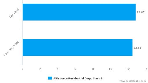 Altisource Residential Corp. : RESI-US: Dividend Analysis : June 30th, 2016 (record date) : By the numbers : July 7, 2016