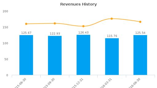 GP Strategies Corp. :GPX-US: Earnings Analysis: Q2, 2016 By the Numbers : August 10, 2016