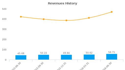 Deltic Timber Corp. :DEL-US: Earnings Analysis: Q2, 2016 By the Numbers : August 15, 2016