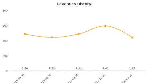 Yosen Group, Inc. :YOSN-US: Earnings Analysis: Q1, 2016 By the Numbers : June 27, 2016