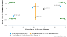 Astellas Pharma, Inc. breached its 50 day moving average in a Bearish Manner : ALPMF-US : April 28, 2017
