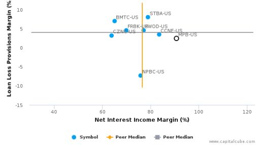 Mid Penn Bancorp, Inc. Earnings Analysis: 2015 By the Numbers
